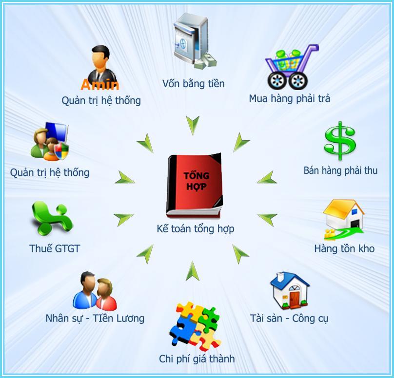 phần mềm dịch vụ kế toán