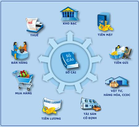 phát triển dịch vụ kế toán